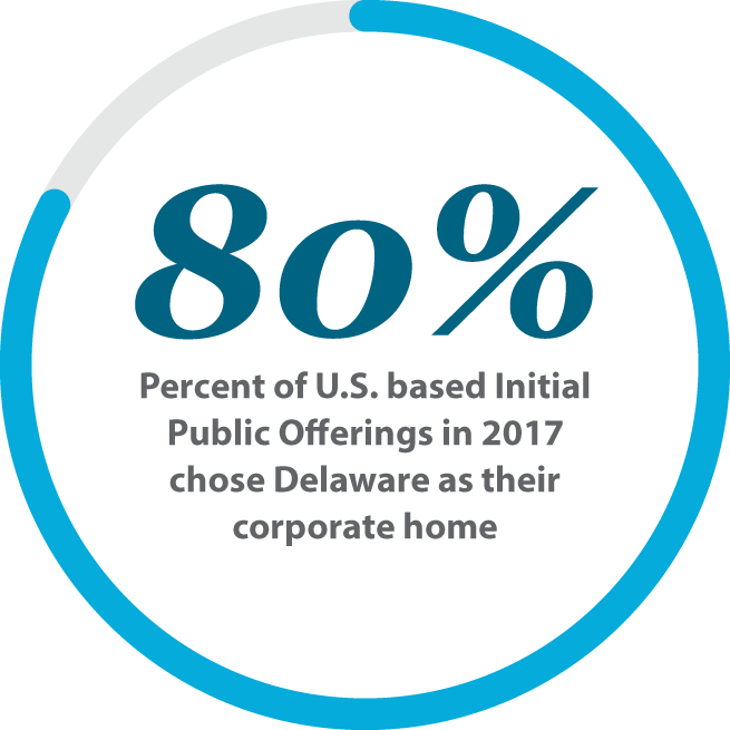 Image representing 80% of U.S. based Initial Public Offerings in 2017 chose Delaware as their corporate home.