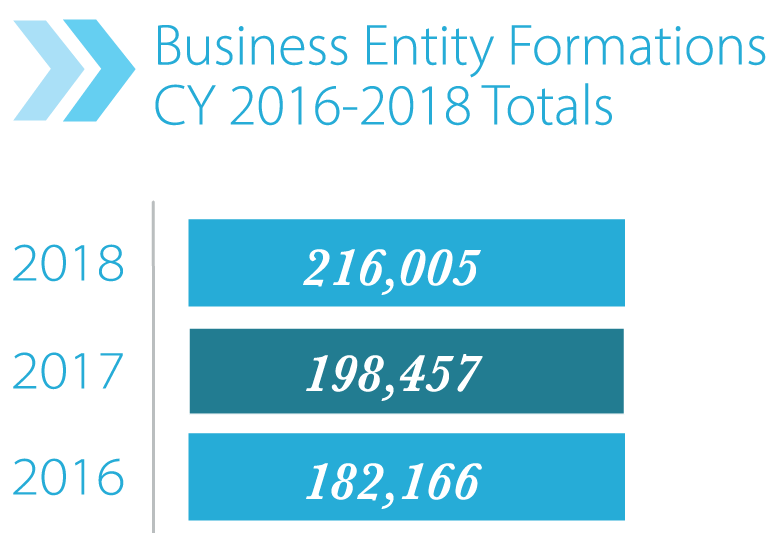 Bar Graph of Business Entity Formations CY 2015-2018 Totals