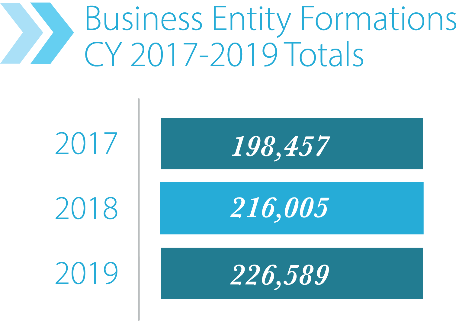 Bar Graph of Business Entity Formations CY 2017-2019 Totals