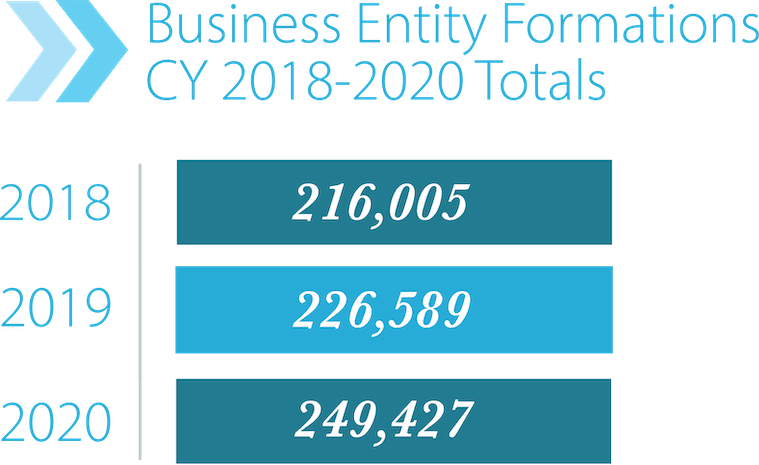 Bar Graph of Business Entity Formations CY 2018-2020 Totals