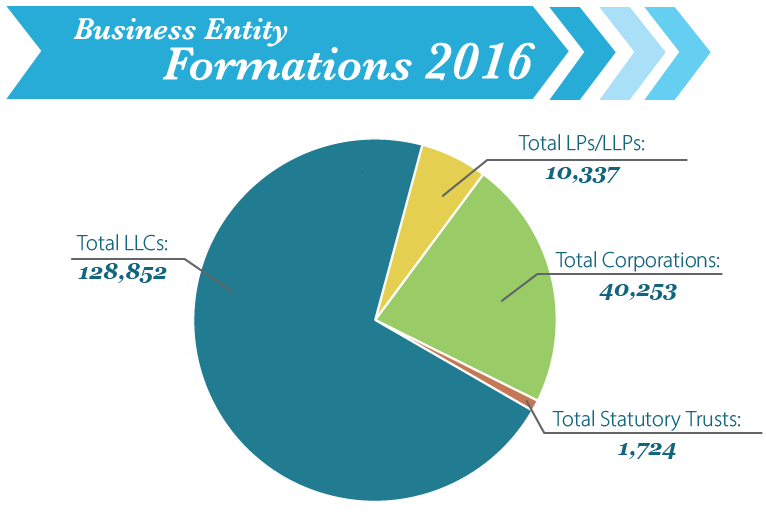 Image of Business Entity Formation for year 2016