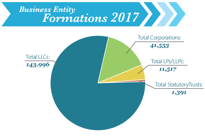 Image of Business Entity Formation for year 2017