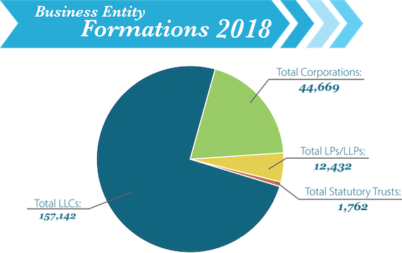 Image of Business Entity Formation for year 2018