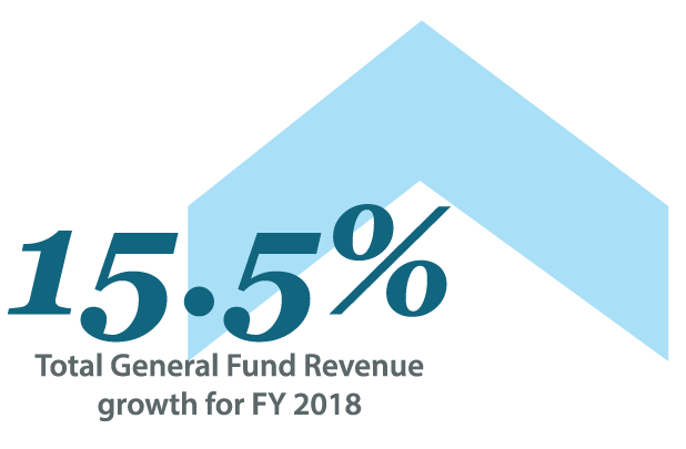 Image of total general fund revenue growth for FY 2018