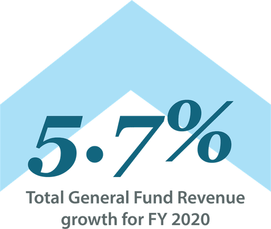 Infographic showing Total General Fund Revenue growth for FY 2020