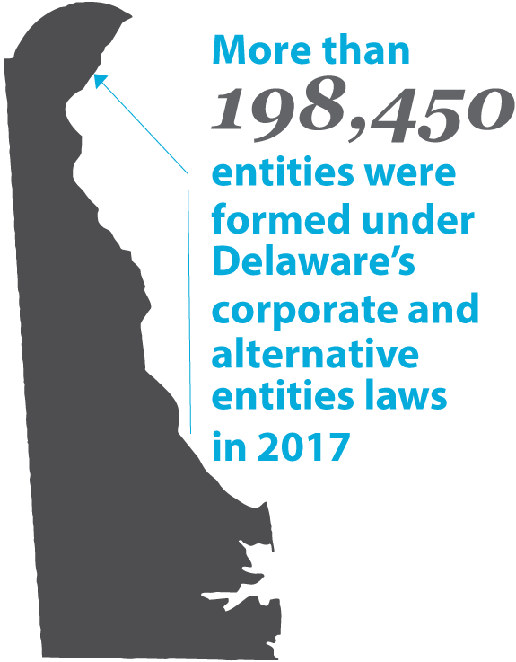 Image representing More than 198,450 entities were formed under Delaware's corporate and alternative entities laws in 2017