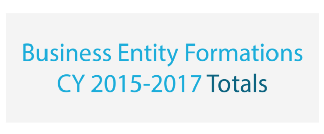 Image of header text Business Entity Formations CY 2015-2017 Totals