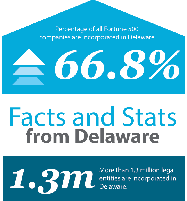 Image representing 66.8 percent of all Fortune 500 companies are incorpated in Delaware and more than 1.3 million legal entities are incorporated in Delaware.
