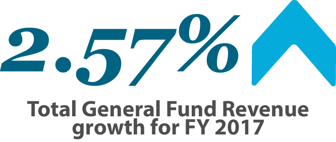 Image representing 2.5% Total General Fund Revenue growth for FY 2017